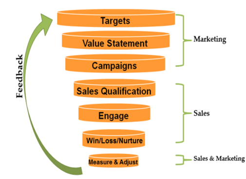Sales Cycle Funnel