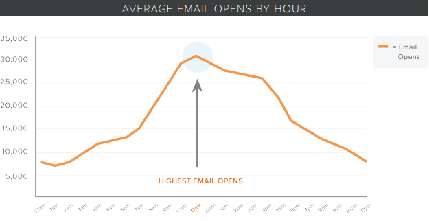 Average Email Opening Graphic