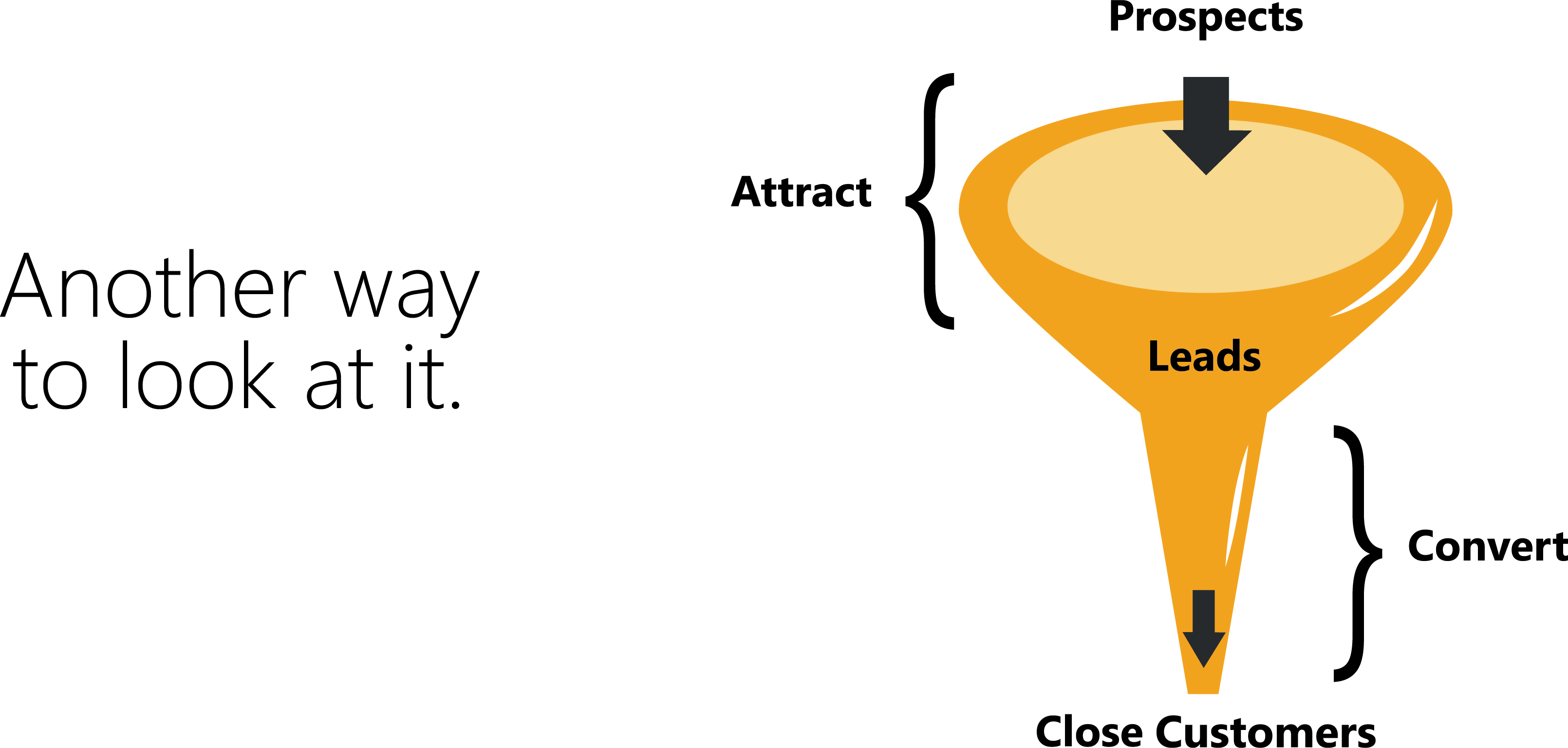Another Way to View Inbound Marketing_Attract-Convert-Close Funnel