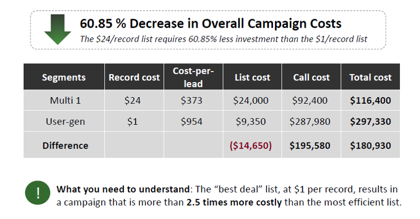 60.85 % Decrease in Overall Campaign Costs -  NexSales Chart