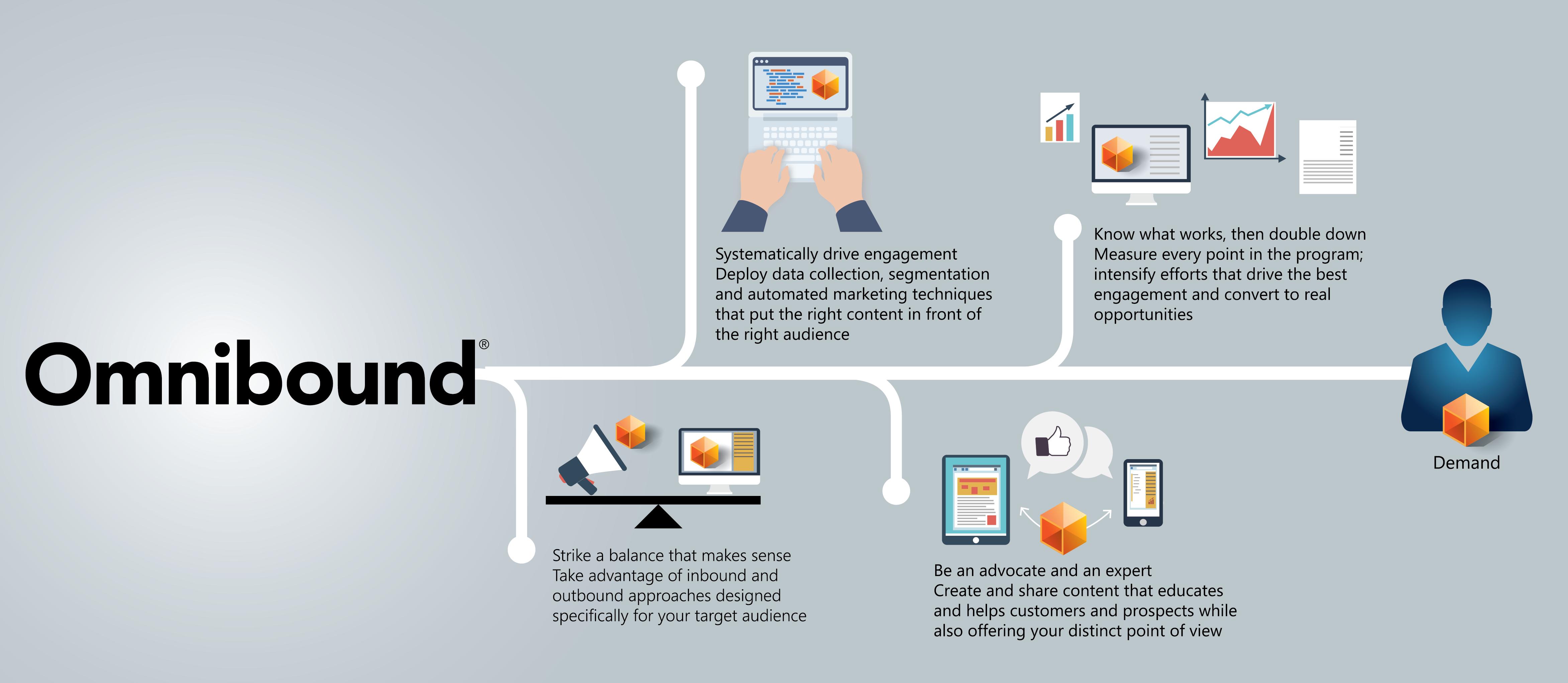 Omnibound-Infographic