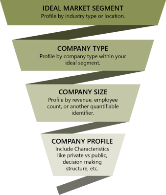 funnel-choosing-customers