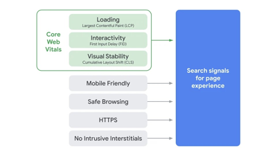 Core Web Vitals added as a signal for page experience
