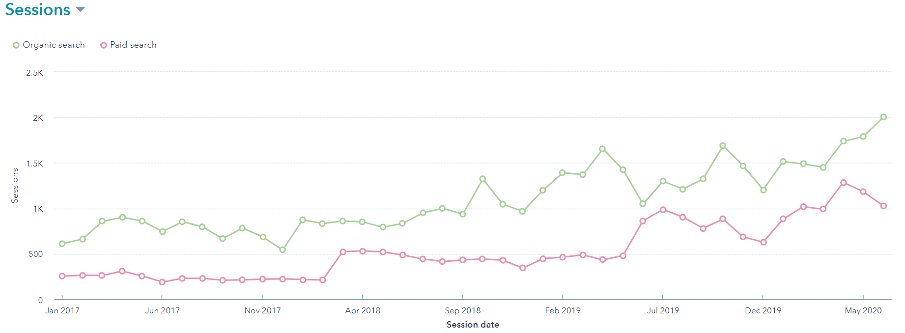 Chart showing SEO growth rate